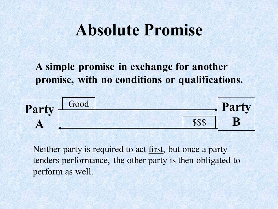 Absolute Promise A simple promise in exchange for another promise, with no conditions or qualifications. Party A Party B $$$ Good Neither party is req