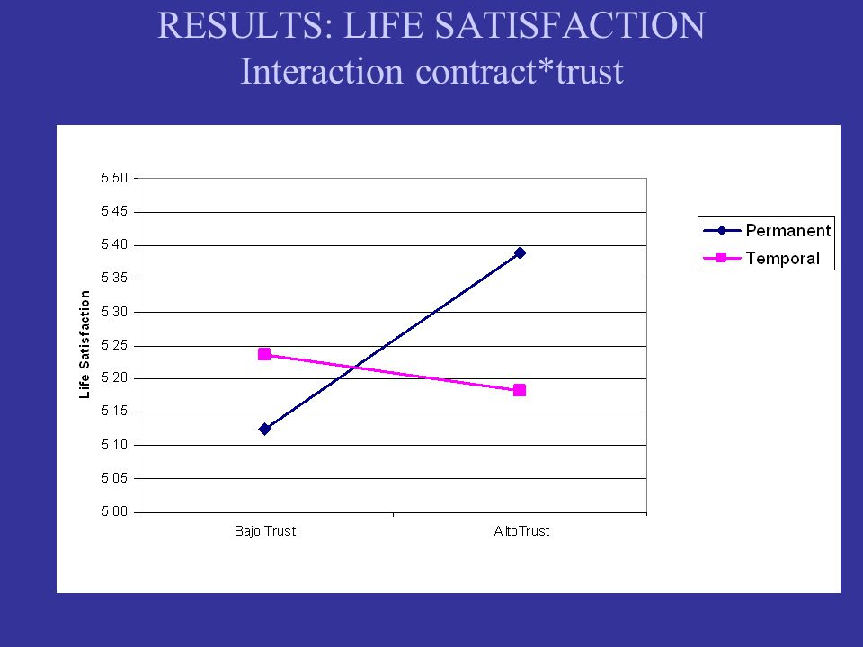 RESULTS: LIFE SATISFACTION Interaction contract*trust