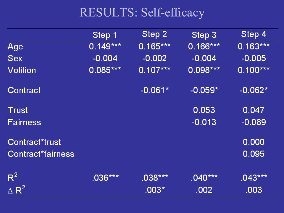 RESULTS: Self-efficacy