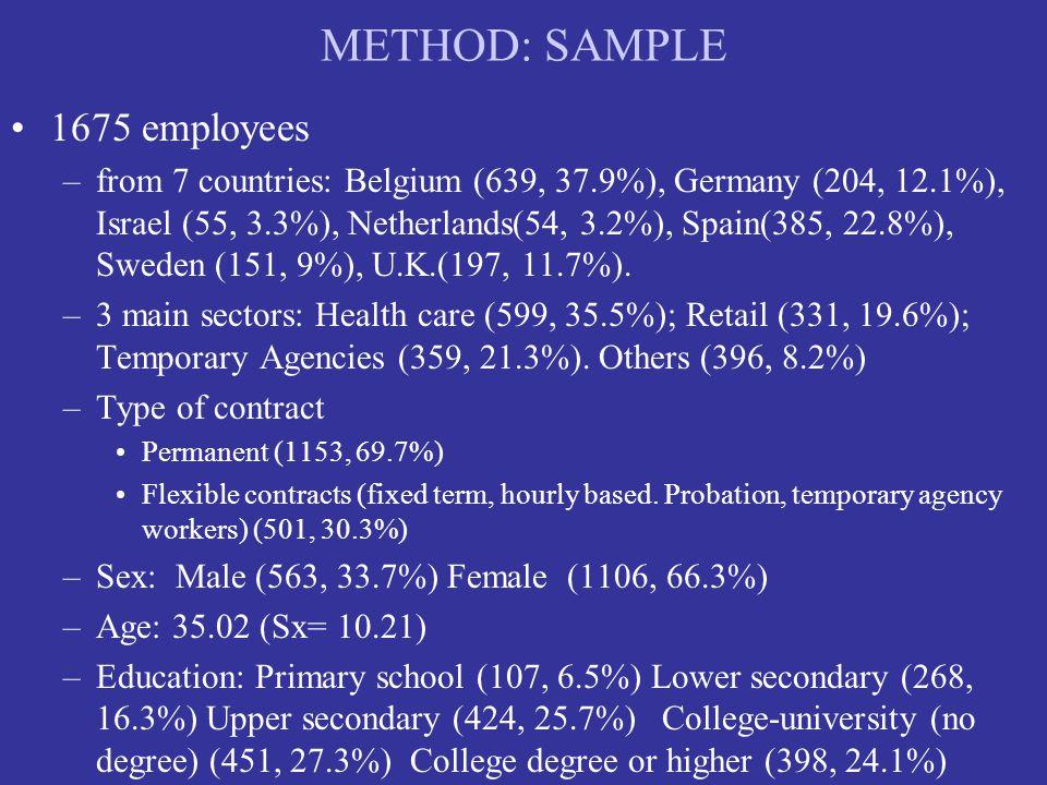 METHOD: SAMPLE 1675 employees –from 7 countries: Belgium (639, 37.9%), Germany (204, 12.1%), Israel (55, 3.3%), Netherlands(54, 3.2%), Spain(385, 22.8%), Sweden (151, 9%), U.K.(197, 11.7%).