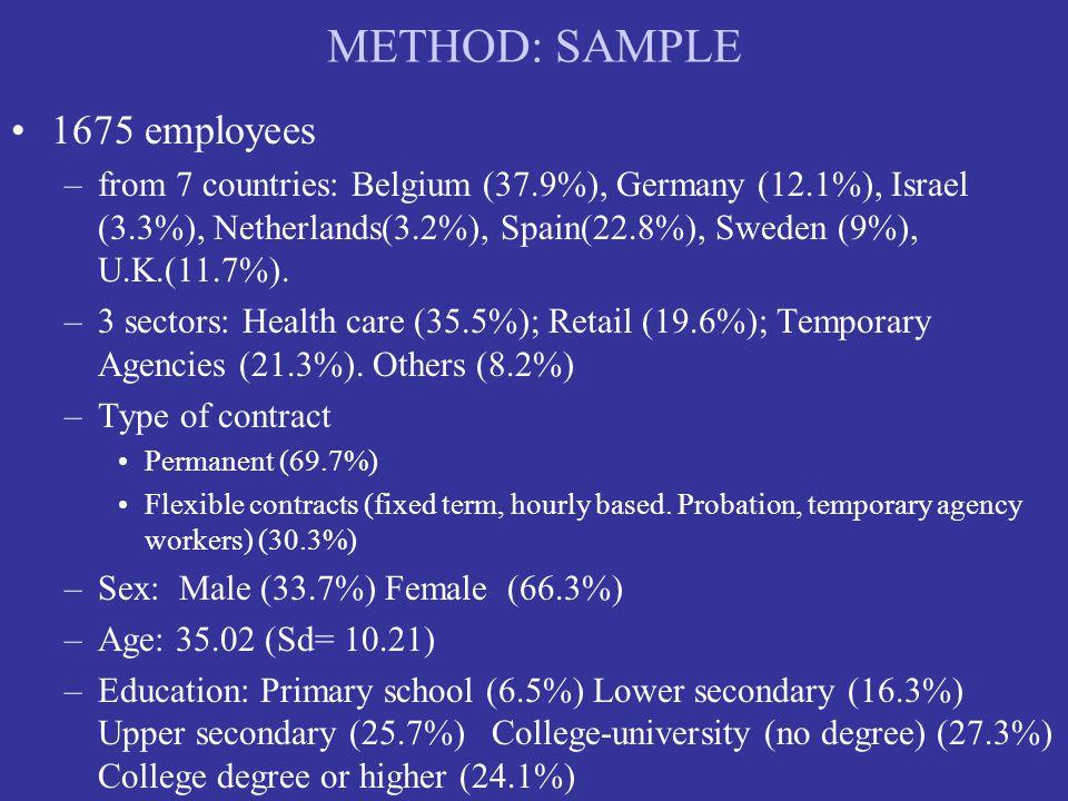 METHOD: SAMPLE 1675 employees –from 7 countries: Belgium (37.9%), Germany (12.1%), Israel (3.3%), Netherlands(3.2%), Spain(22.8%), Sweden (9%), U.K.(11.7%).