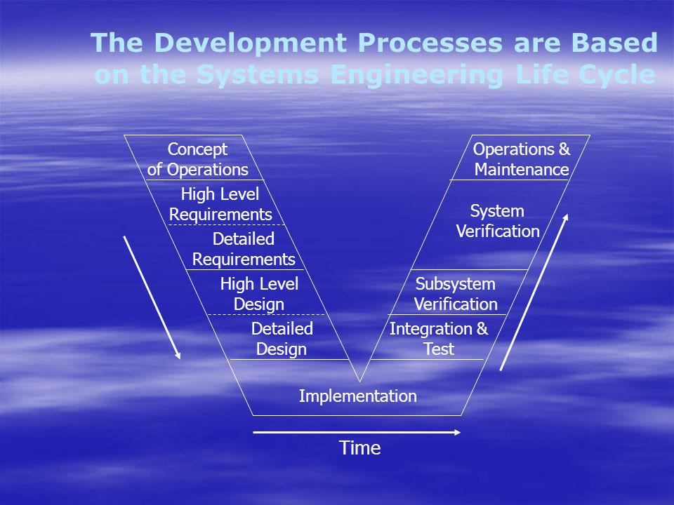 The Outputs Systems development process Systems development process –Waterfall –Evolutionary –Spiral The procurement package The procurement package Lists of terms and conditions Lists of terms and conditions