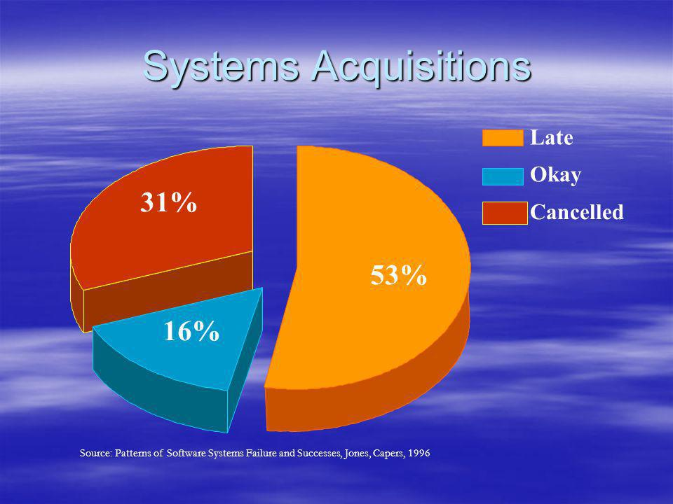 Systems Acquisitions 53% 16% 31% Late Okay Cancelled Source: Patterns of Software Systems Failure and Successes, Jones, Capers, 1996