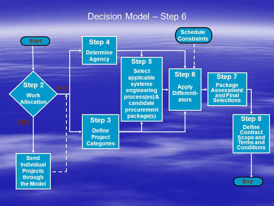 The Decision Matrix (Step 5) Project Category Organizational Level Level 1 Level 2 Level 3 1 – Low Waterfall Waterfall SM or DB* SM or DB* Waterfall Waterfall Low Bid*, commodity, SM or DB Low Bid*, commodity, SM or DB Waterfall Waterfall Lob Bid, Commodity, SM or DB Lob Bid, Commodity, SM or DB 2 – Moderately Complex Evolutionary Evolutionary SM or DB* SM or DB* Waterfall or evolutionary Waterfall or evolutionary Low Bid*, SM or DB Low Bid*, SM or DB Waterfall or evolutionary Waterfall or evolutionary Low Bid, SM or DB Low Bid, SM or DB 3 – Complex Not recommended Evolutionary Evolutionary SM or DB SM or DB Evolutionary or spiral Evolutionary or spiral SM or DB SM or DB 4 – Extremely Complex Not recommended Evolutionary or spiral Evolutionary or spiral SM or DB SM or DB Evolutionary or spiral Evolutionary or spiral SM or DB SM or DB Notes: First line is the systems engineering technique, second line is the procurement package DB = Design-Build SM = Systems Manager * - Consulting services should be used while project is underway