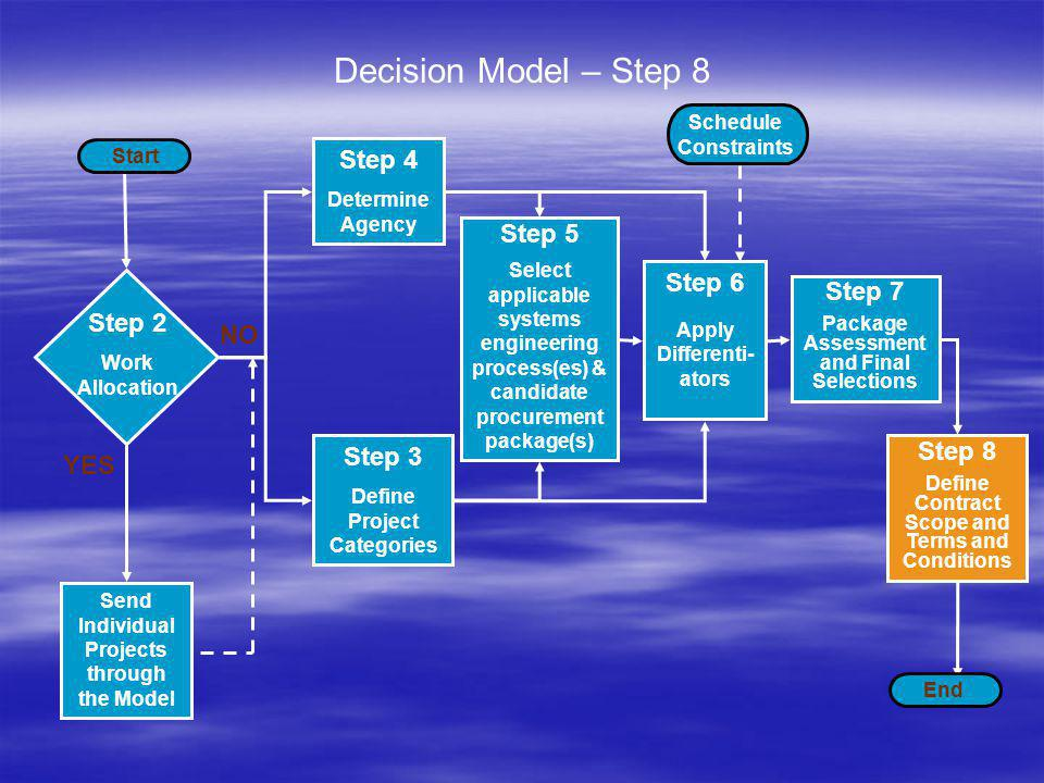 Considerations When Making the Final Decision – Step 7 Involve the agencys contracts personnel (They should have been involved from the beginning) Involve the agencys contracts personnel (They should have been involved from the beginning) Compatibility with the systems engineering and project management principles Compatibility with the systems engineering and project management principles Agencys relative familiarity with the recommended alternatives Agencys relative familiarity with the recommended alternatives