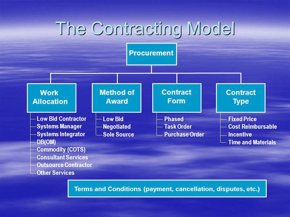 Defines the entire contracting form and process Defines the entire contracting form and process Includes four dimensions: Includes four dimensions: –Work Allocation – Responsibilities –Method of Award – Contractor selection –Contract Form – How is work organized –Contract Type – Methods of reimbursement Terms and conditions apply to all dimensions Terms and conditions apply to all dimensions