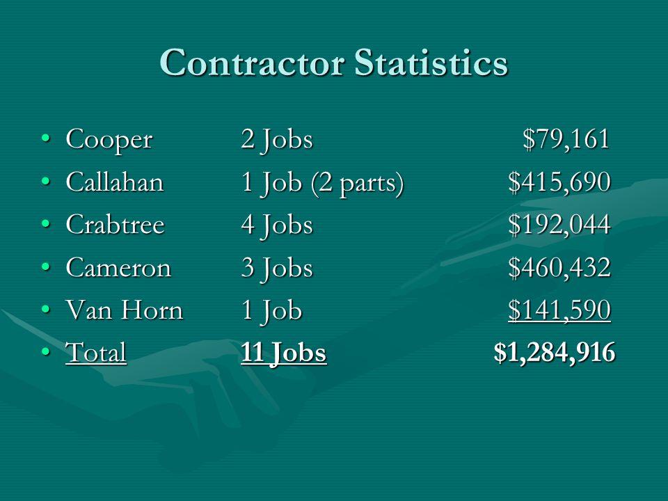 Contractor Statistics Cooper 2 Jobs $79,161Cooper 2 Jobs $79,161 Callahan 1 Job (2 parts)$415,690Callahan 1 Job (2 parts)$415,690 Crabtree 4 Jobs$192,044Crabtree 4 Jobs$192,044 Cameron 3 Jobs$460,432Cameron 3 Jobs$460,432 Van Horn1 Job$141,590Van Horn1 Job$141,590 Total11 Jobs $1,284,916Total11 Jobs $1,284,916