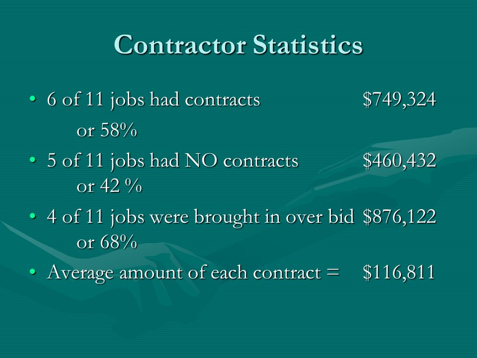 Contractor Statistics 6 of 11 jobs had contracts$749,3246 of 11 jobs had contracts$749,324 or 58% 5 of 11 jobs had NO contracts$460,432 or 42 %5 of 11 jobs had NO contracts$460,432 or 42 % 4 of 11 jobs were brought in over bid$876,122 or 68%4 of 11 jobs were brought in over bid$876,122 or 68% Average amount of each contract = $116,811Average amount of each contract = $116,811