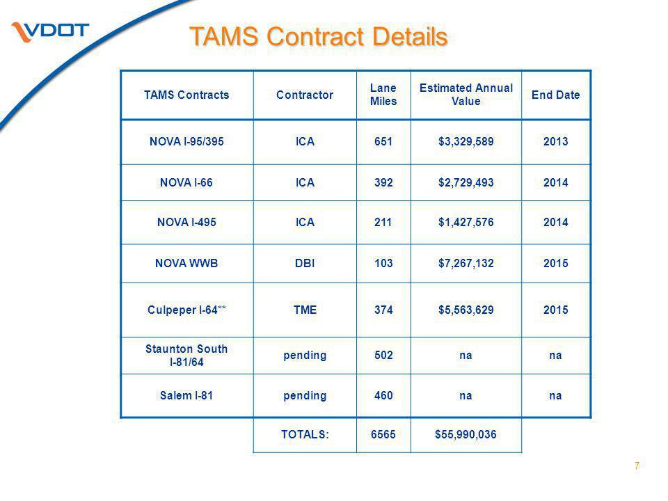 7 TAMS ContractsContractor Lane Miles Estimated Annual Value End Date NOVA I-95/395ICA651$3,329,5892013 NOVA I-66ICA392$2,729,4932014 NOVA I-495ICA211$1,427,5762014 NOVA WWBDBI103$7,267,1322015 Culpeper I-64**TME374$5,563,6292015 Staunton South I-81/64 pending502na Salem I-81pending460na TOTALS:6565$55,990,036 TAMS Contract Details