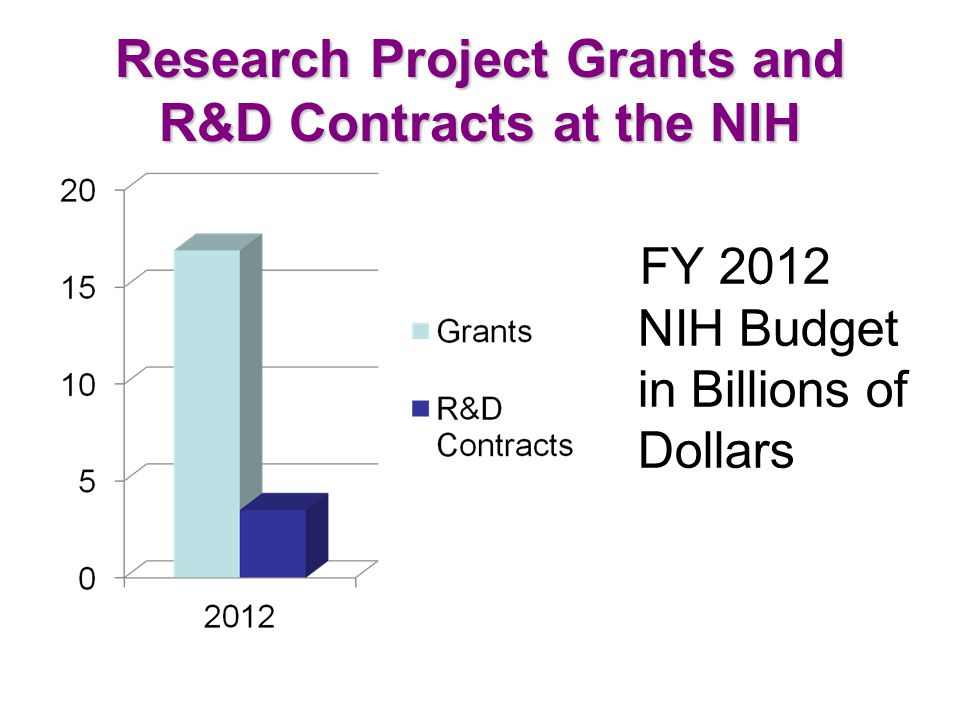 NIH FY 2011 ACQUISITIONS $5,172.5 M Shows dollars in millions and percentages of total dollars.