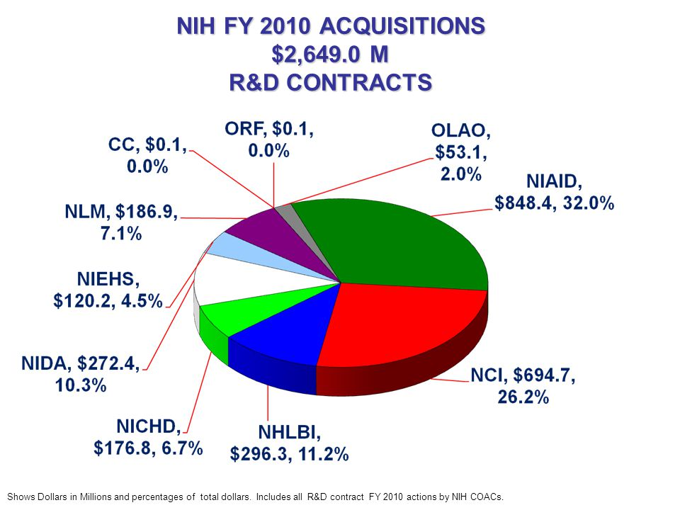 Additional Information The NIH Contracts Page http://ocm.od.nih.gov/contracts/contract.htm contains a link to A Guide to the NIH Acquisition Process and other information.
