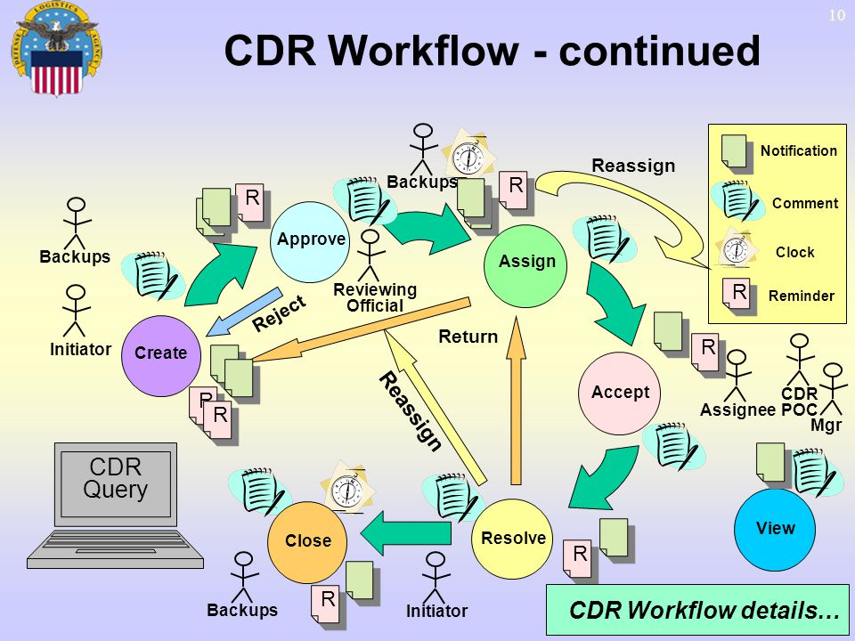 10 Approve Assign Accept Resolve Close Initiator Assignee Reviewing Official Notification Comment Clock R R Reminder View CDR Workflow - continued Cre