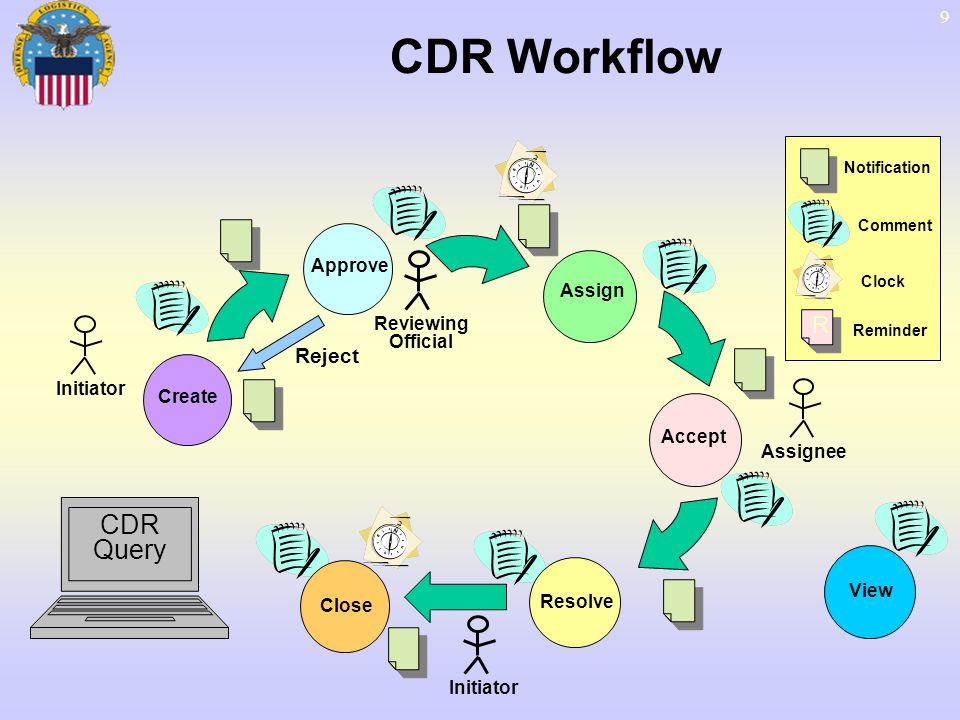 9 CDR Workflow CDR Query Approve Assign Accept Resolve Close Initiator Assignee Reviewing Official Notification Comment Clock R R Reminder View Reject