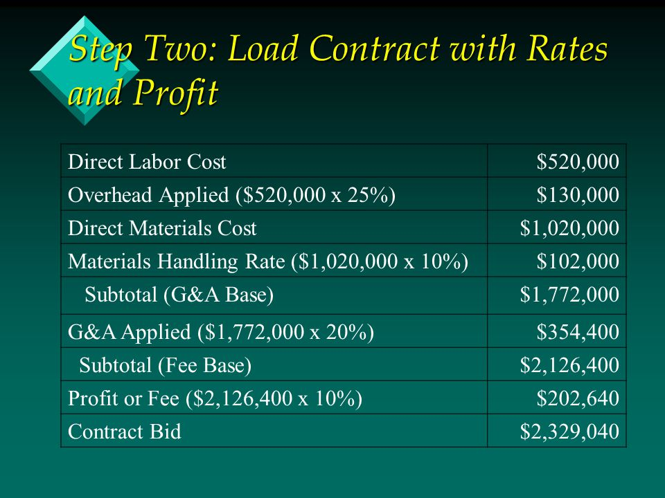 Step Two: Load Contract with Rates and Profit Direct Labor Cost$520,000 Overhead Applied ($520,000 x 25%)$130,000 Direct Materials Cost$1,020,000 Materials Handling Rate ($1,020,000 x 10%)$102,000 Subtotal (G&A Base)$1,772,000 G&A Applied ($1,772,000 x 20%)$354,400 Subtotal (Fee Base)$2,126,400 Profit or Fee ($2,126,400 x 10%)$202,640 Contract Bid$2,329,040