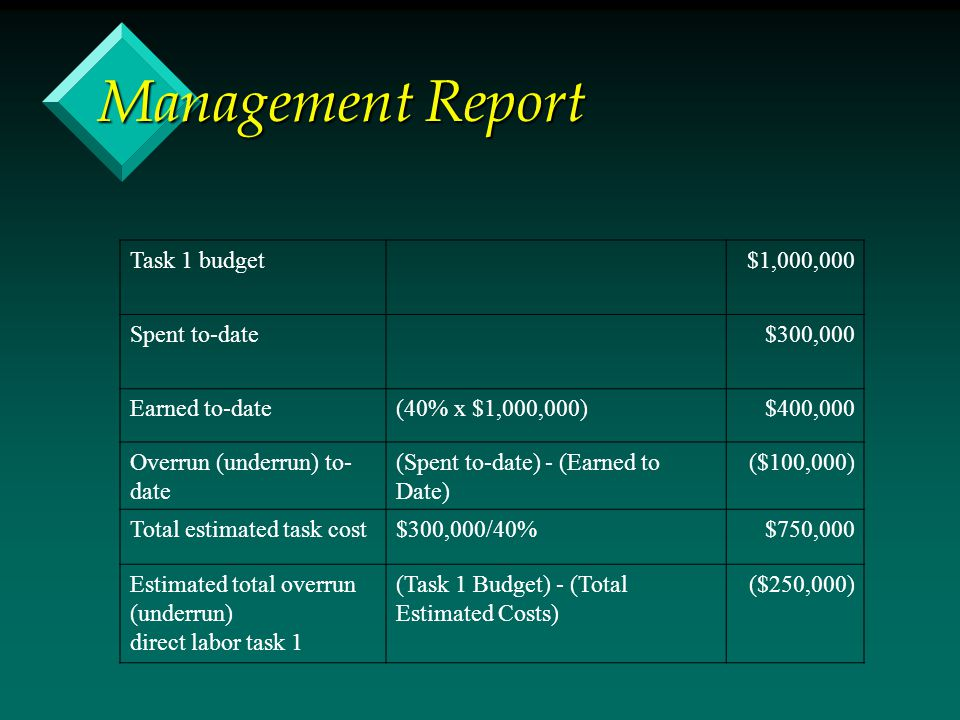Management Report Task 1 budget$1,000,000 Spent to-date$300,000 Earned to-date(40% x $1,000,000)$400,000 Overrun (underrun) to- date (Spent to-date) -
