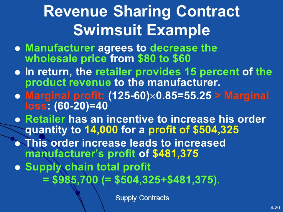 4-20 Supply Contracts Revenue Sharing Contract Swimsuit Example Manufacturer agrees to decrease the wholesale price from $80 to $60 In return, the ret