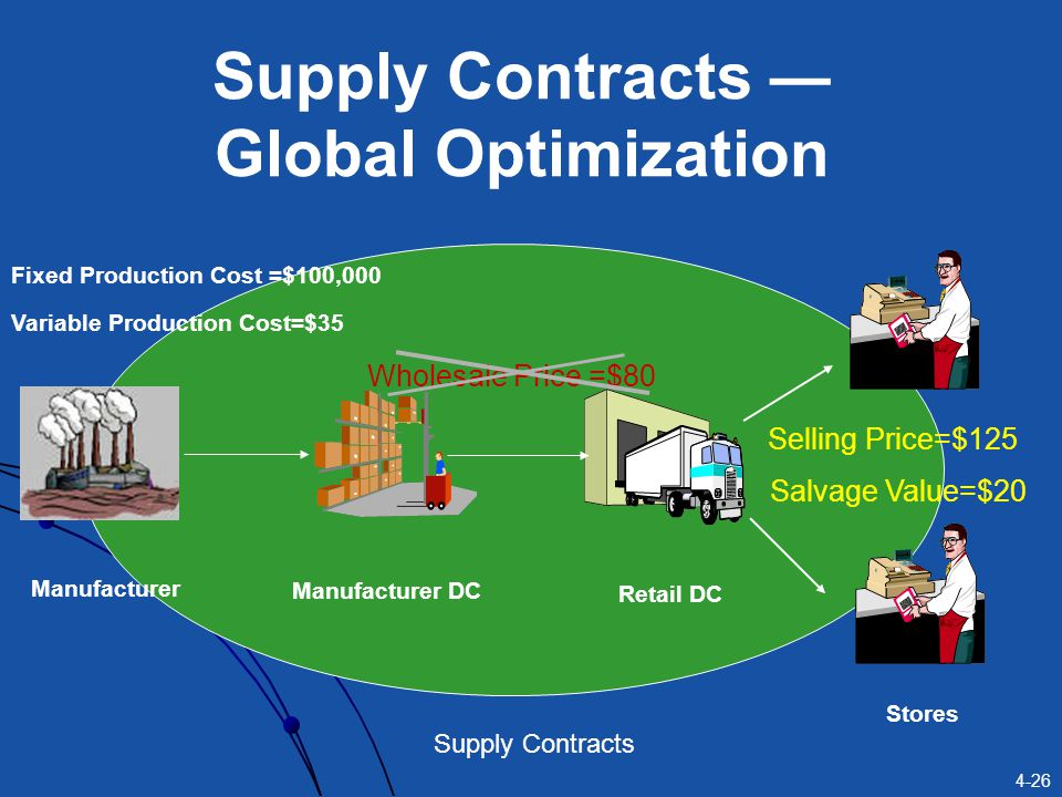 4-26 Supply Contracts Manufacturer Manufacturer DC Retail DC Stores Fixed Production Cost =$100,000 Variable Production Cost=$35 Selling Price=$125 Sa