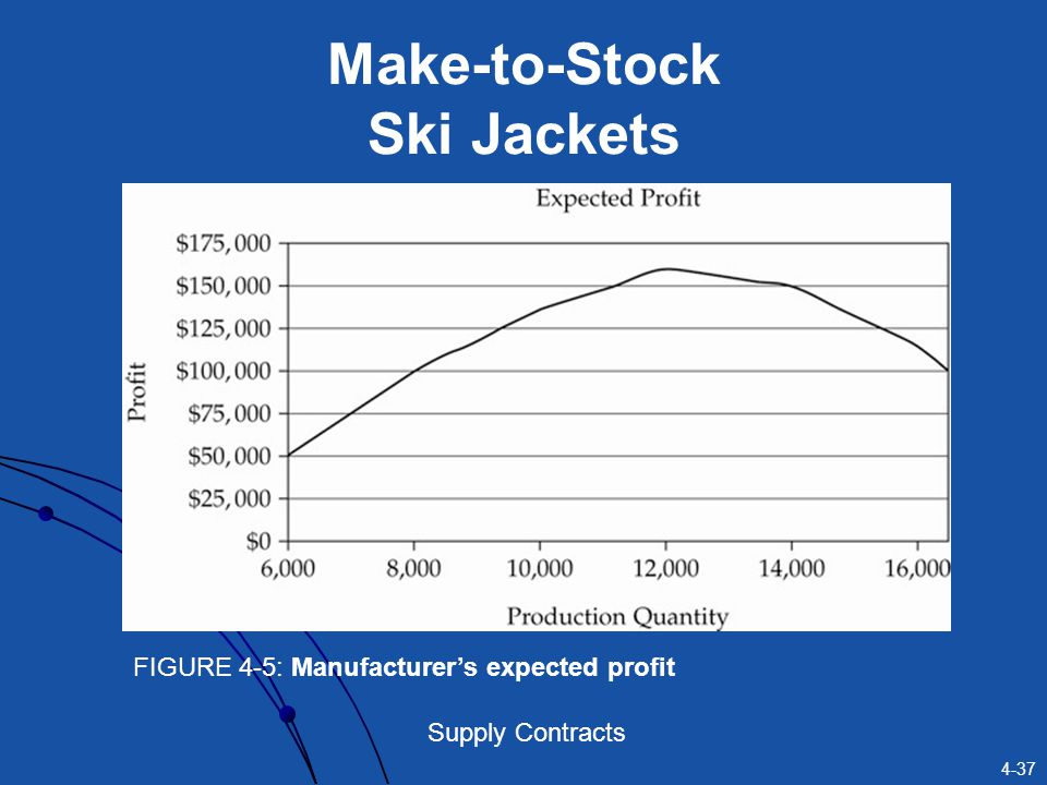 4-37 Supply Contracts Make-to-Stock Ski Jackets FIGURE 4-5: Manufacturers expected profit