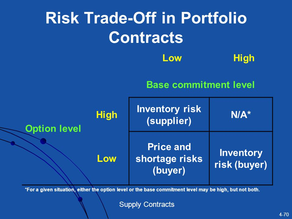 4-70 Supply Contracts Risk Trade-Off in Portfolio Contracts LowHigh Option level Base commitment level High Inventory risk (supplier) N/A* Low Price a