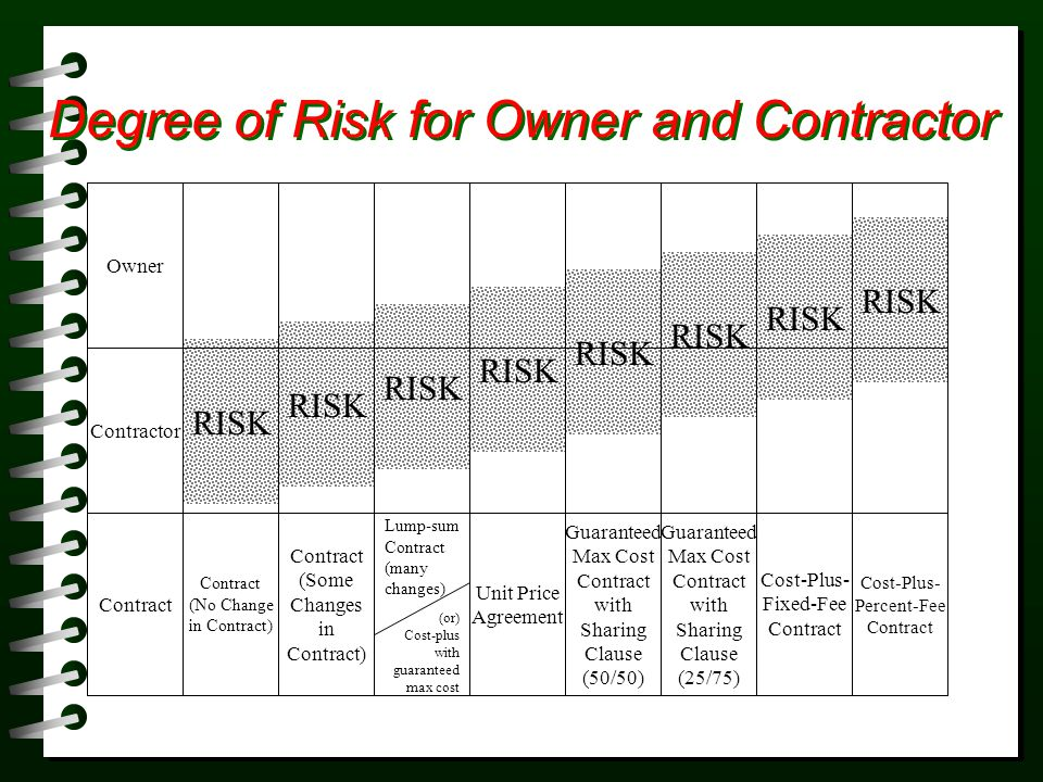 RISK Degree of Risk for Owner and Contractor Contract Contractor Owner Contract (No Change in Contract) Contract (Some Changes in Contract) Lump-sum C