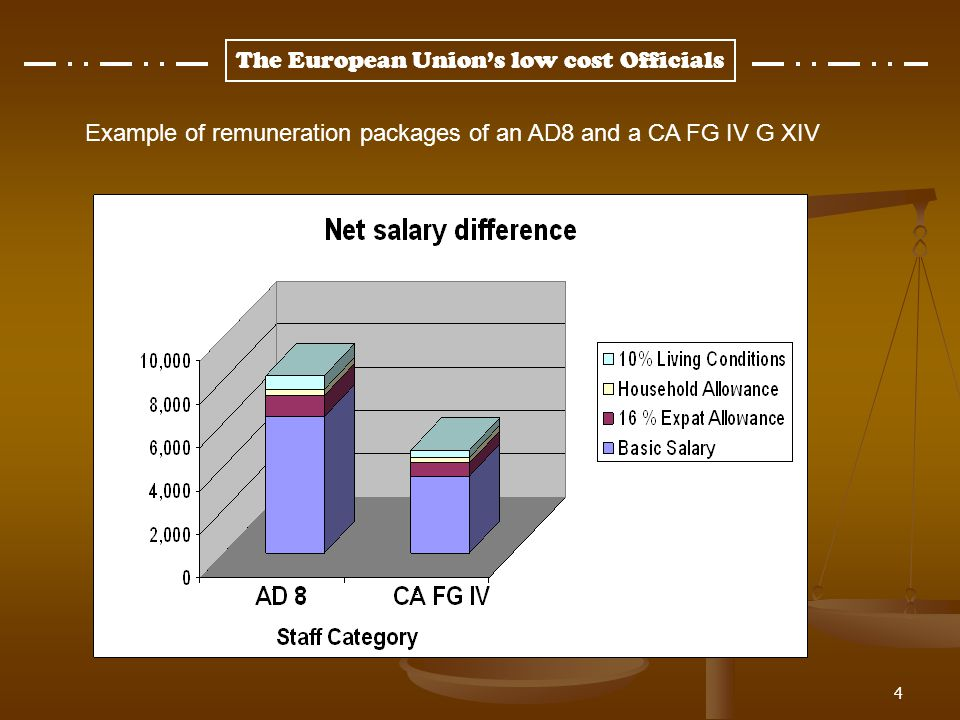 The European Unions low cost Officials The genesis: The Kinnock savings reform, back in 2004, introduced the staff category of Contract Agents (CA) under title IV of chapter II of the Conditions of Employment of Other Servants of the European Communities (CEOSEC) of the Staff Regulations (SR) Their role in theory: According to Art.