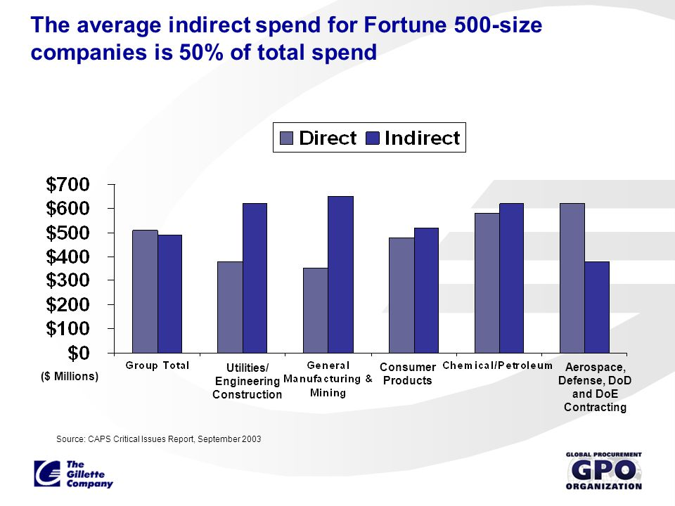 The average indirect spend for Fortune 500-size companies is 50% of total spend Utilities/ Engineering Construction Consumer Products Aerospace, Defen