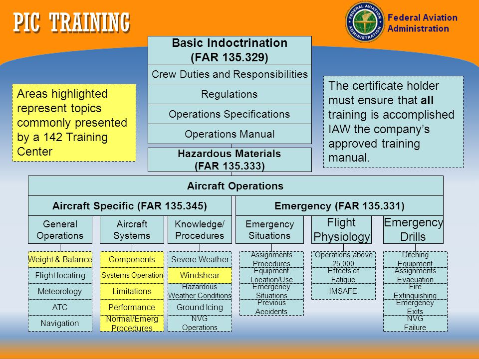 STANDARDIZATION REVIEW The certificate holder determines the training centers ability to accomplish the approved operators training program.