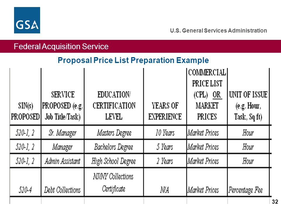 Federal Acquisition Service U.S. General Services Administration 32 Proposal Price List Preparation Example