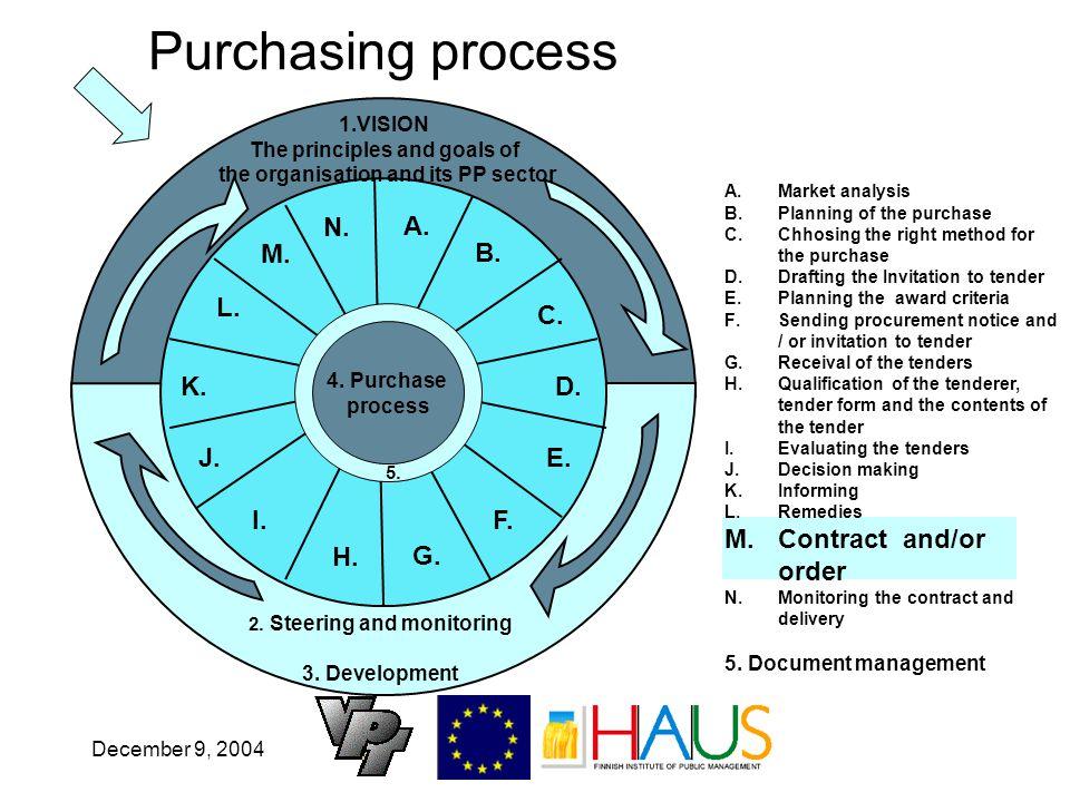 December 9, 2004 Purchasing process A. B. C. D.