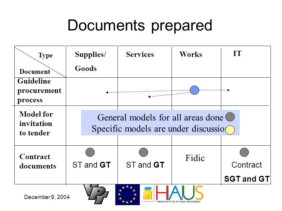 December 9, 2004 Documents prepared Document Type ServicesWorks IT Guideline procurement process Model for invitation to tender Contract documents ST and GT Contract SGT and GT Fidic General models for all areas done Specific models are under discussion Supplies/ Goods