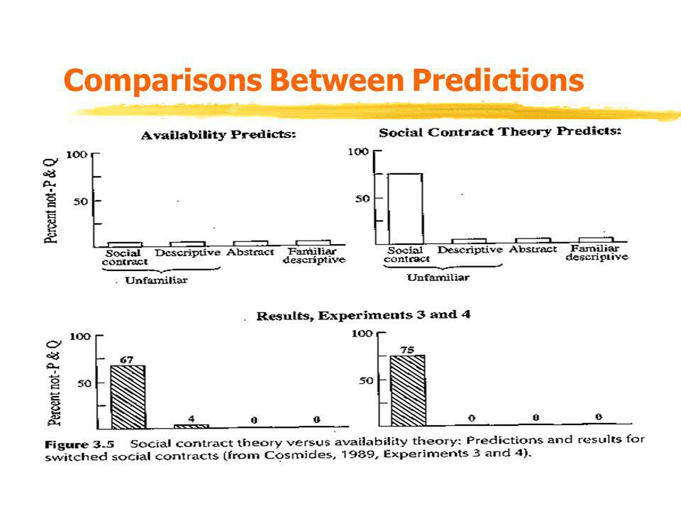 Comparisons Between Predictions