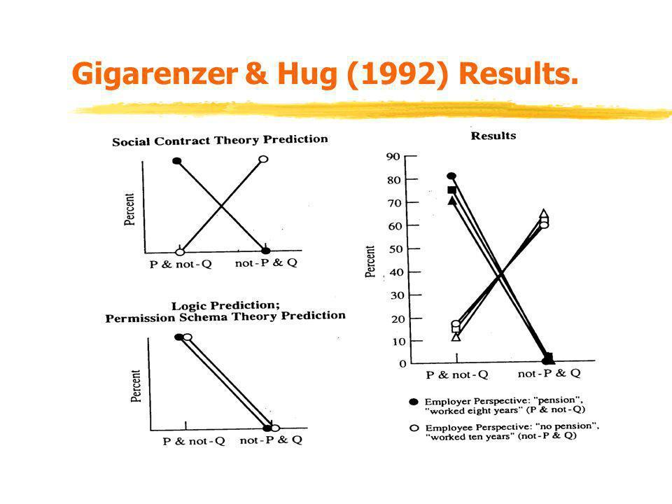 Gigarenzer & Hug (1992) Results.