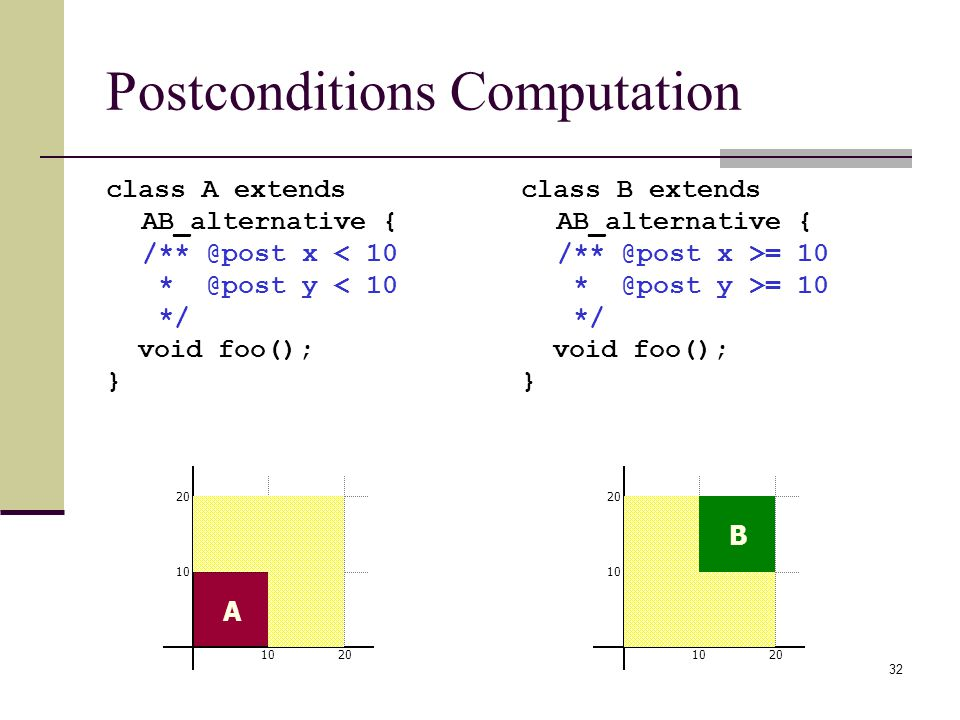 32 Postconditions Computation class A extends AB_alternative { /** @post x < 10 * @post y < 10 */ void foo(); } class B extends AB_alternative { /** @post x >= 10 * @post y >= 10 */ void foo(); } A 1020 10 20 1020 10 20 B