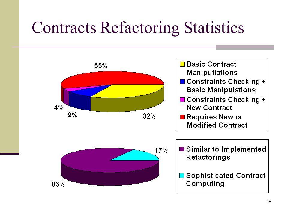 34 Contracts Refactoring Statistics