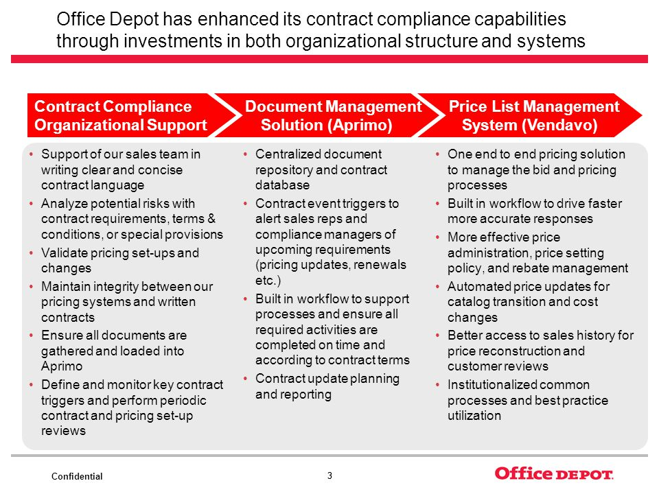 Confidential 33 Office Depot has enhanced its contract compliance capabilities through investments in both organizational structure and systems Support of our sales team in writing clear and concise contract language Analyze potential risks with contract requirements, terms & conditions, or special provisions Validate pricing set-ups and changes Maintain integrity between our pricing systems and written contracts Ensure all documents are gathered and loaded into Aprimo Define and monitor key contract triggers and perform periodic contract and pricing set-up reviews Centralized document repository and contract database Contract event triggers to alert sales reps and compliance managers of upcoming requirements (pricing updates, renewals etc.) Built in workflow to support processes and ensure all required activities are completed on time and according to contract terms Contract update planning and reporting One end to end pricing solution to manage the bid and pricing processes Built in workflow to drive faster more accurate responses More effective price administration, price setting policy, and rebate management Automated price updates for catalog transition and cost changes Better access to sales history for price reconstruction and customer reviews Institutionalized common processes and best practice utilization Contract Compliance Organizational Support Document Management Solution (Aprimo) Price List Management System (Vendavo)