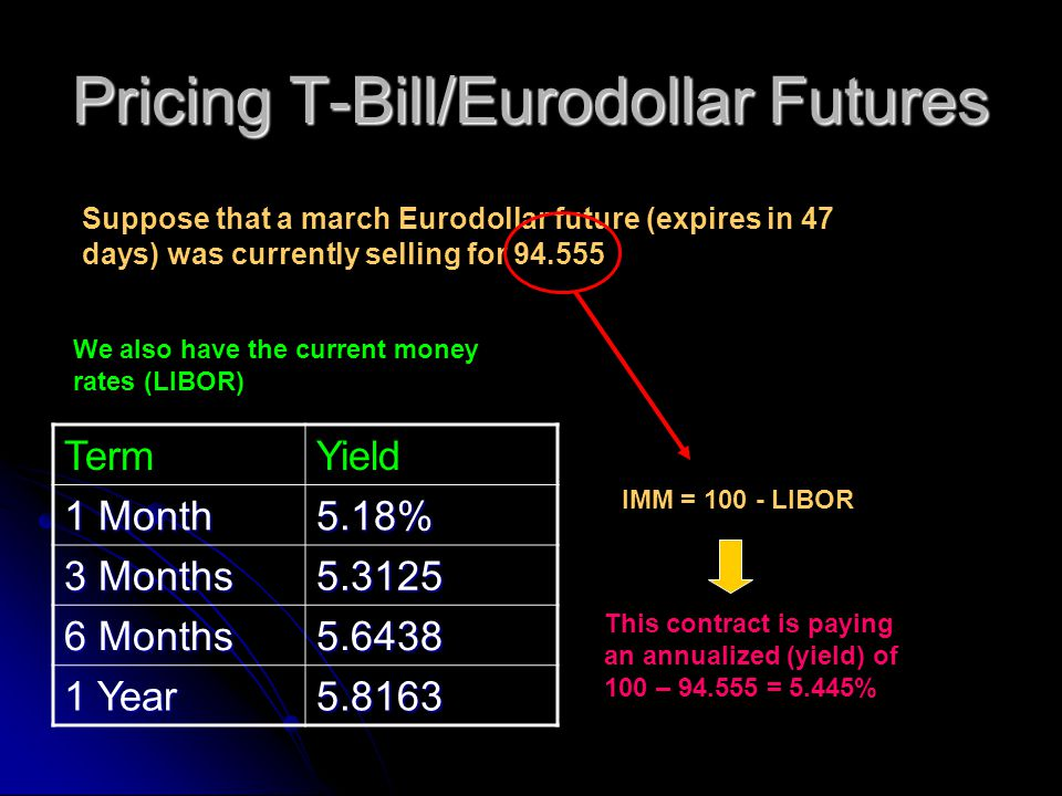 Pricing T-Bill/Eurodollar Futures Suppose that a march Eurodollar future (expires in 47 days) was currently selling for 94.555 TermYield 1 Month 5.18% 3 Months 5.3125 6 Months 5.6438 1 Year 5.8163 We also have the current money rates (LIBOR) IMM = 100 - LIBOR This contract is paying an annualized (yield) of 100 – 94.555 = 5.445%