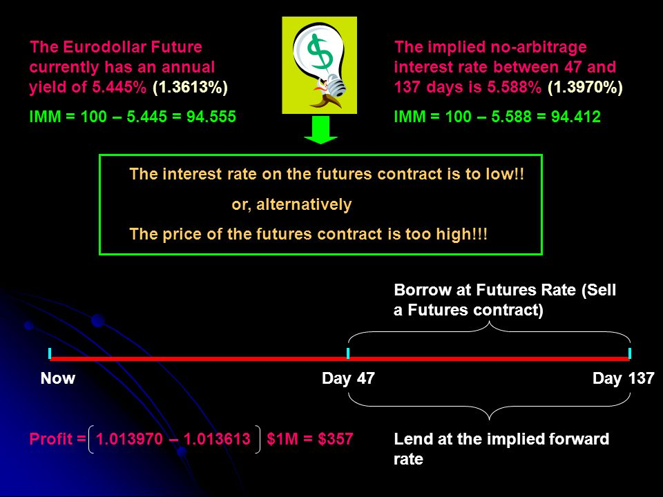 NowDay 47Day 137 The Eurodollar Future currently has an annual yield of 5.445% (1.3613%) IMM = 100 – 5.445 = 94.555 The implied no-arbitrage interest rate between 47 and 137 days is 5.588% (1.3970%) IMM = 100 – 5.588 = 94.412 The interest rate on the futures contract is to low!.