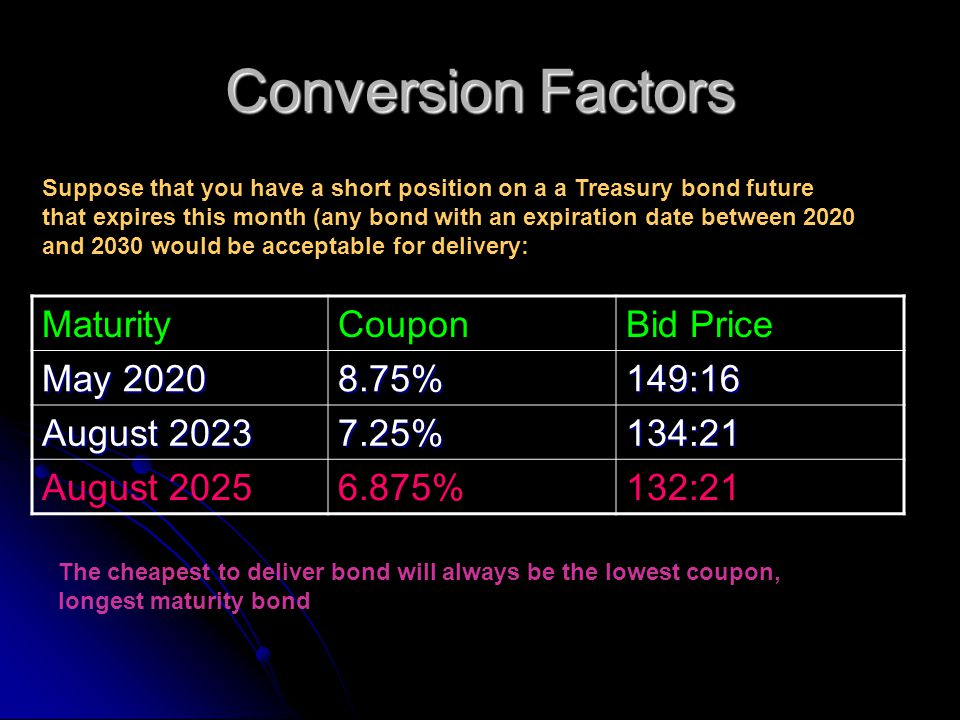 Conversion Factors Suppose that you have a short position on a a Treasury bond future that expires this month (any bond with an expiration date between 2020 and 2030 would be acceptable for delivery: MaturityCouponBid Price May 2020 8.75%149:16 August 2023 7.25%134:21 August 20256.875%132:21 The cheapest to deliver bond will always be the lowest coupon, longest maturity bond