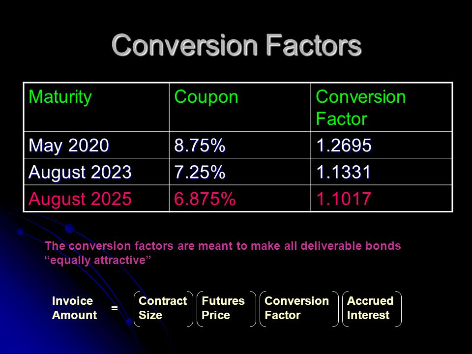 Conversion Factors The conversion factors are meant to make all deliverable bonds equally attractive MaturityCouponConversion Factor May 2020 8.75%1.2695 August 2023 7.25%1.1331 August 20256.875%1.1017 Invoice Amount = Contract Size Futures Price Conversion Factor Accrued Interest
