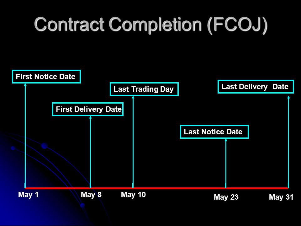 Contract Completion (FCOJ) May 1May 8May 10 May 31May 23 First Notice Date First Delivery Date Last Trading Day Last Notice Date Last Delivery Date