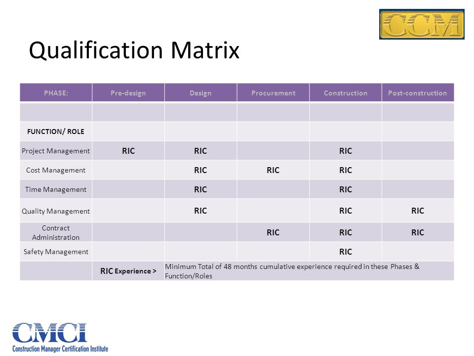 Qualification Matrix PHASE:Pre-designDesignProcurementConstructionPost-construction FUNCTION/ ROLE Project Management RIC Cost Management RIC Time Management RIC Quality Management RIC Contract Administration RIC Safety Management RIC RIC Experience > Minimum Total of 48 months cumulative experience required in these Phases & Function/Roles