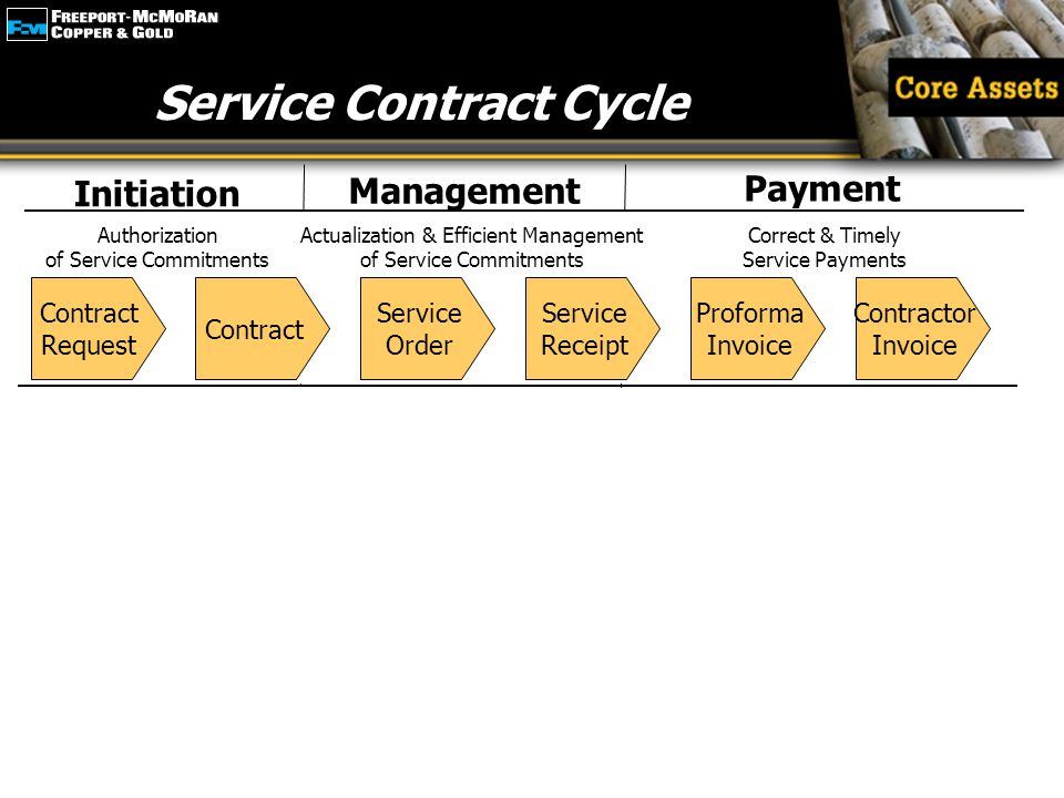 Emphasize Service Contract Cycle Initiation Management Payment Actualization & Efficient Management of Service Commitments Authorization of Service Co