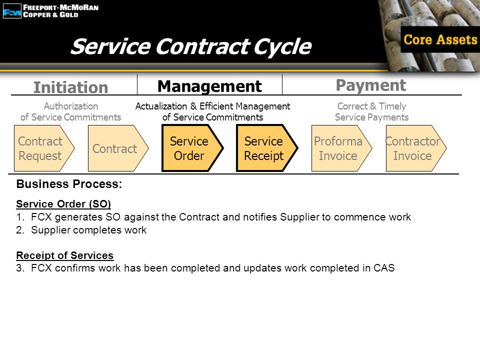 Emphasize Service Contract Cycle Business Process: Service Order (SO) 1. FCX generates SO against the Contract and notifies Supplier to commence work