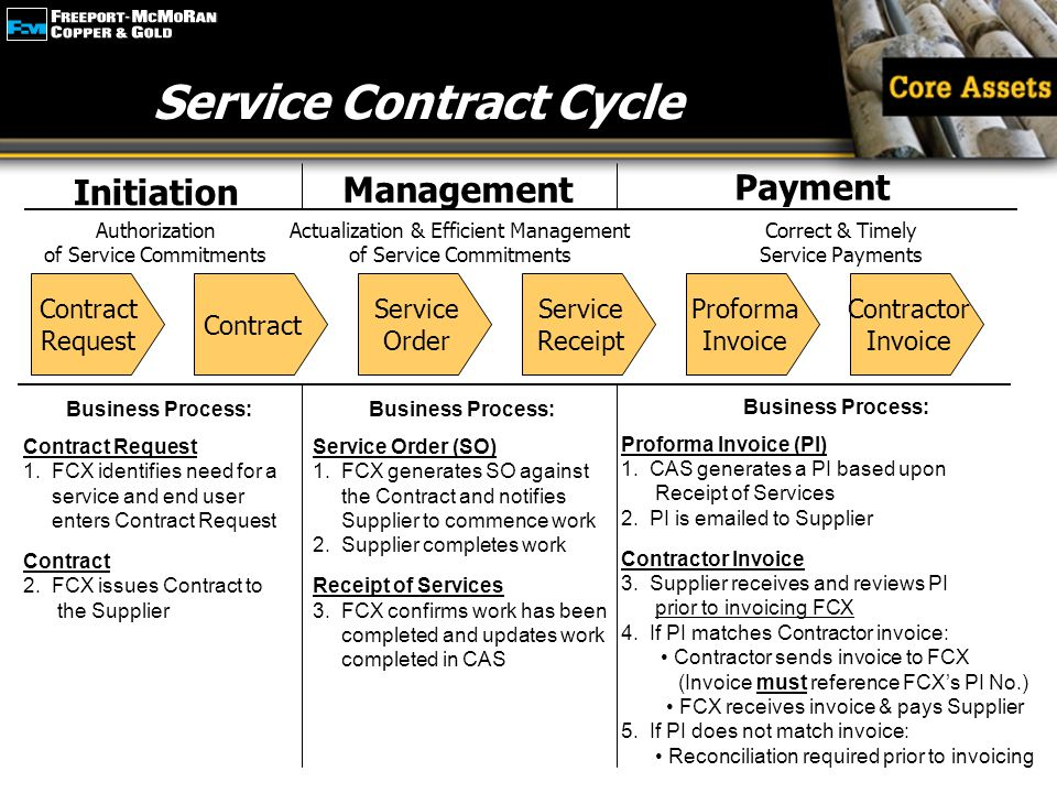 Emphasize Service Contract Cycle Business Process: Contract Request 1. FCX identifies need for a service and end user enters Contract Request Contract