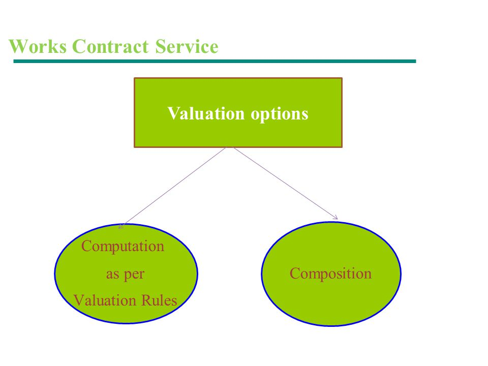 Works Contract Service Valuation options Computation as per Valuation Rules Composition