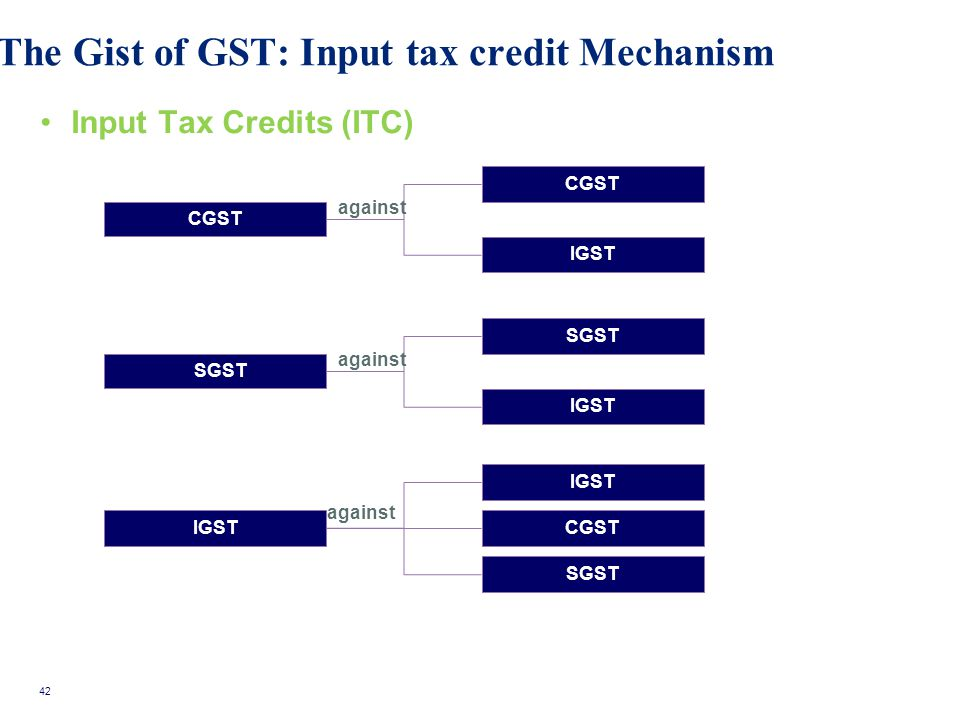The Gist of GST: Input tax credit Mechanism Input Tax Credits (ITC) CGST IGST SGST IGST CGST SGST against 42