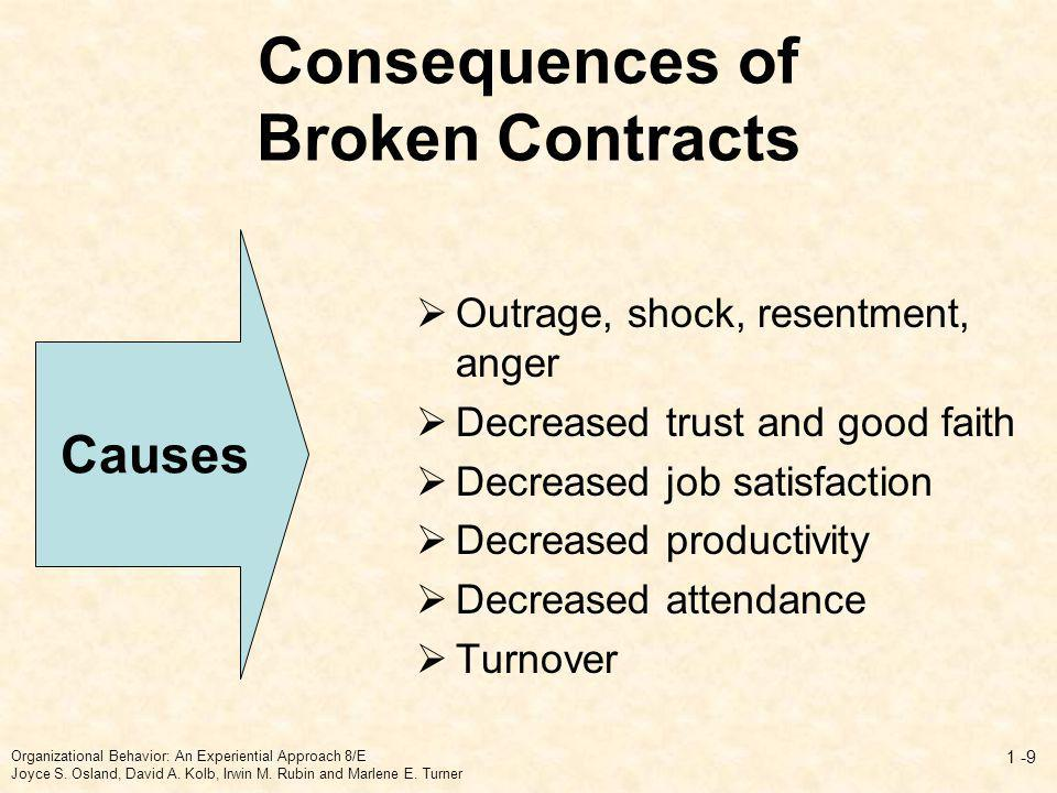 Consequences of Broken Contracts Outrage, shock, resentment, anger Decreased trust and good faith Decreased job satisfaction Decreased productivity De