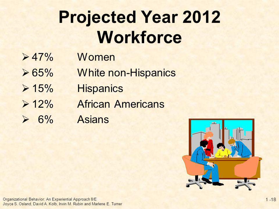 Projected Year 2012 Workforce 47%Women 65%White non-Hispanics 15%Hispanics 12%African Americans 6%Asians Organizational Behavior: An Experiential Appr