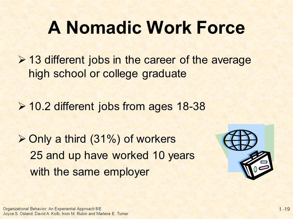A Nomadic Work Force 13 different jobs in the career of the average high school or college graduate 10.2 different jobs from ages 18-38 Only a third (