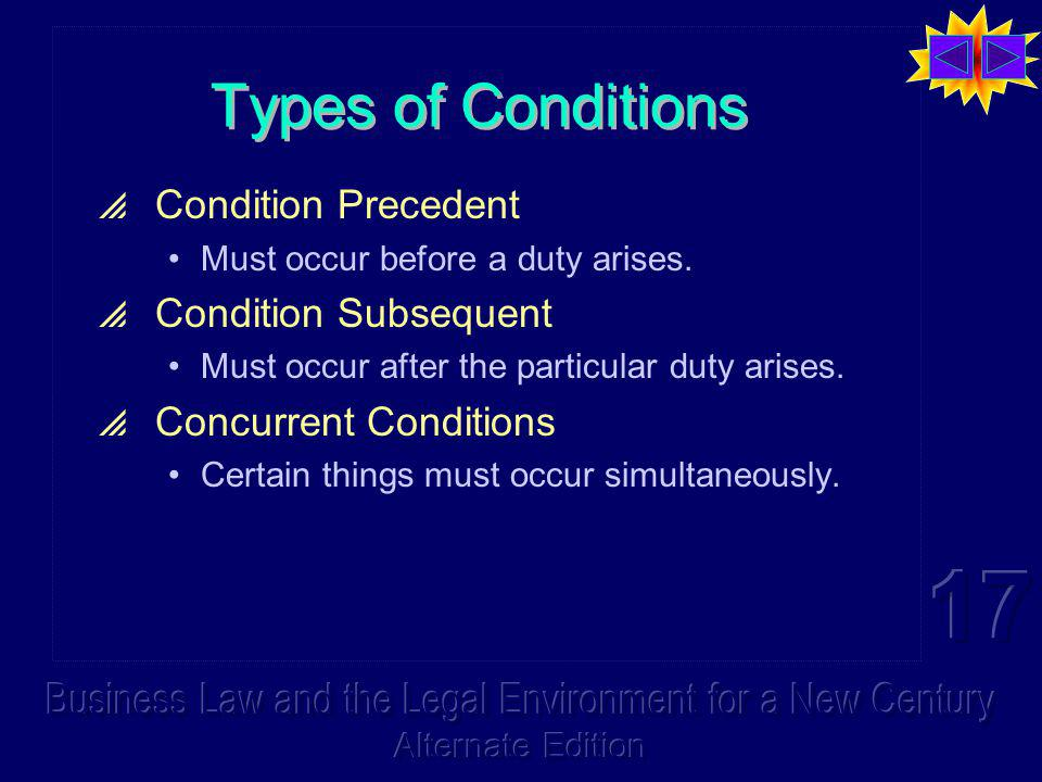 Types of Conditions Condition Precedent Must occur before a duty arises. Condition Subsequent Must occur after the particular duty arises. Concurrent